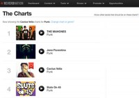 REVERBNATION CHARTS 01